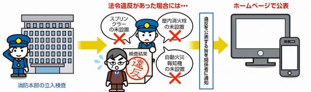 違反の公表